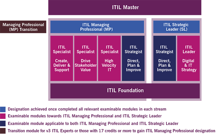 itil-4-certification-scheme-700x428