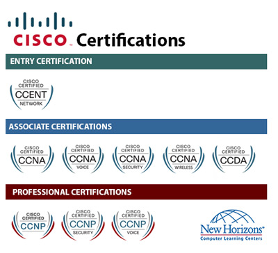 CISCO Certification Paths at New Horizons Pittsburgh